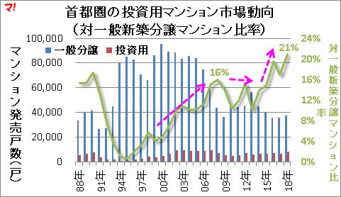 首都圏の投資用マンション市場動向 (対一般新築分譲マンション比率)