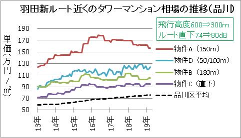 羽田新ルート近くのタワーマンション相場の推移(品川)
