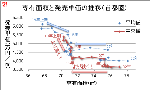 専有面積と発売単価の推移(首都圏)
