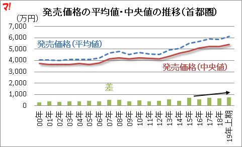 発売価格の平均値・中央値の推移(首都圏)