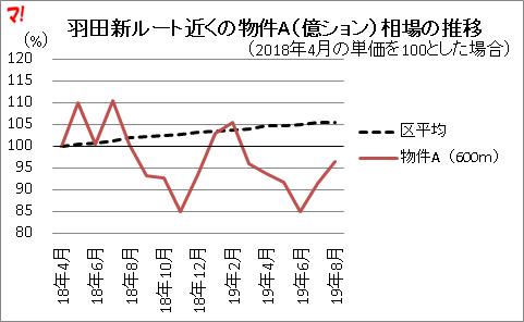 羽田新ルート近くの物件A(億ション)相場の推移