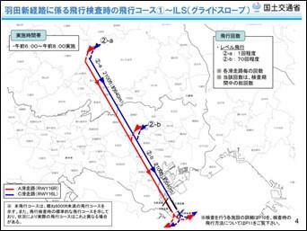 羽田新経路に係る飛行検査時の飛行コース