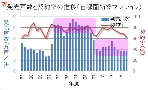 発売戸数と契約率の推移(首都圏新築マンション)