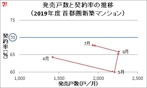 発売戸数と契約率の推移 (2019年度 首都圏新築マンション)