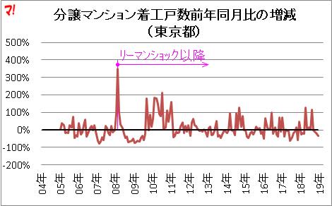 分譲マンション着工戸数前年同月比の増減 (東京都)