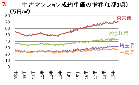 中古マンション成約単価の推移(1都3県)