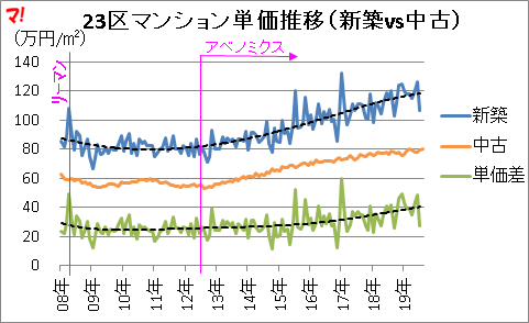 23区マンション単価推移(新築vs中古)