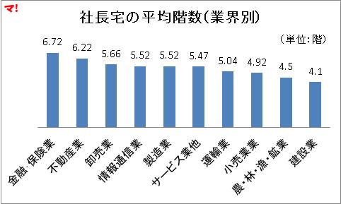 社長宅の平均階数(業界別)