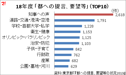 18年度 「都への提言、要望等」(TOP10)