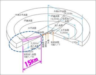 「円錐表面及び外側水平表面」と新規の「円錐表面及び外側水平表面」