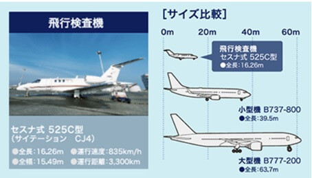 検査飛行機と旅客機とのサイズ比較