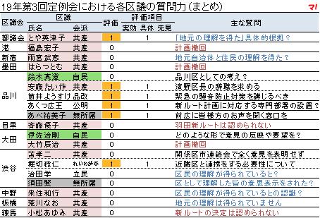 19年第3回定例会における各区議の質問力(まとめ)