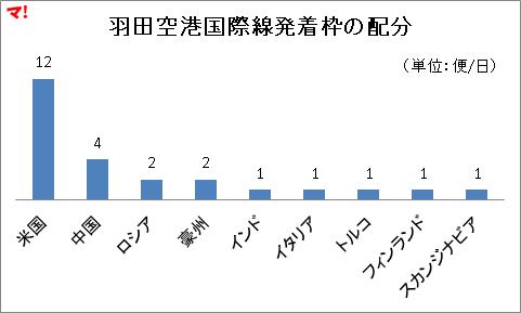 羽田空港国際線発着枠の配分