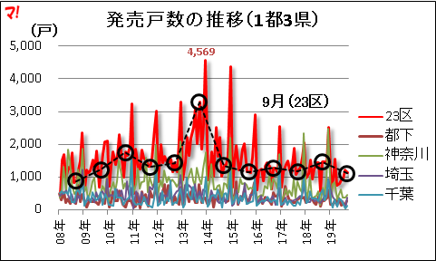 発売戸数の推移(1都3県)
