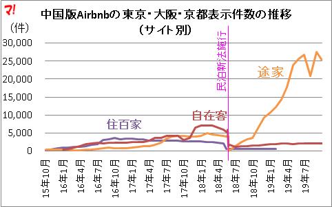 中国版Airbnbの東京・大阪・京都表示件数の推移(サイト別)