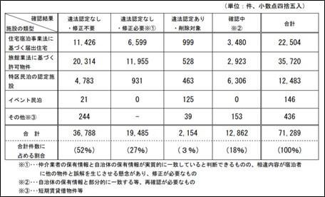3月末時点における民泊物件の適法性の確認結果