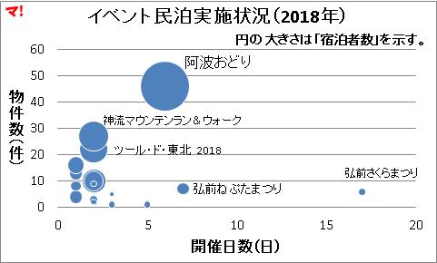 イベント民泊実施状況(2018年)