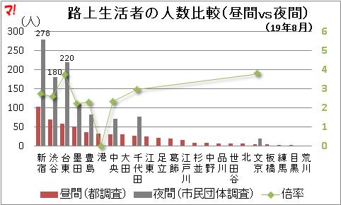 路上生活者の人数比較(昼間vs夜間)