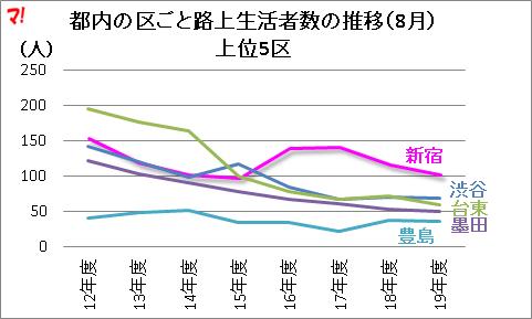 都内の区ごと路上生活者数の推移(8月) 上位5区