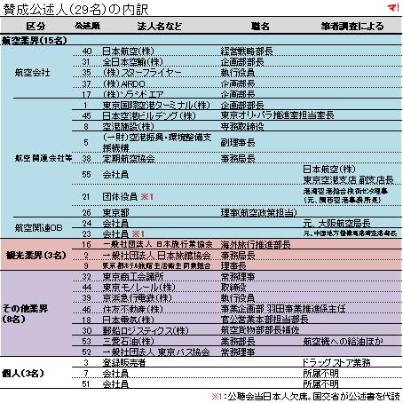 羽田新ルート計画に係る賛成公述人(29名)の内訳