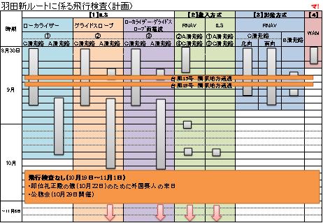 羽田新ルートに係る飛行検査(計画)