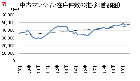 中古マンション在庫件数の推移(首都圏)