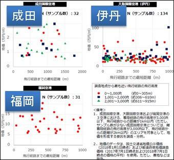 飛行経路の不動産価格への影響に関する調査の結果