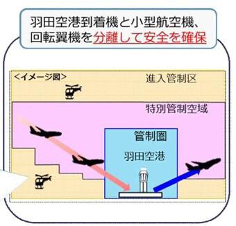 羽田空港到着機と小型機等との空域の分離