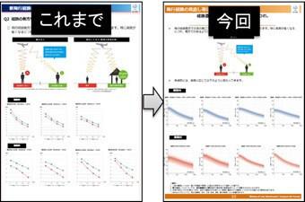 側方距離と飛行騒音の関係(以前との比較)