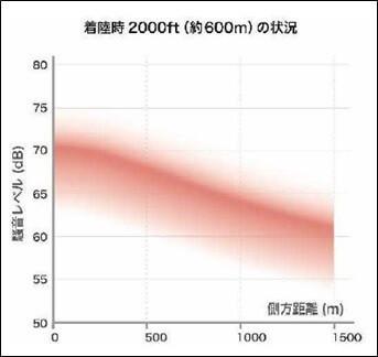 高度600mの例