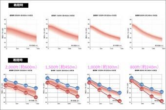 側方距離と飛行騒音の関係(全体グラフ)