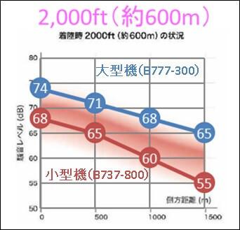 着陸ルート高度600mの側方距離と騒音レベルの関係