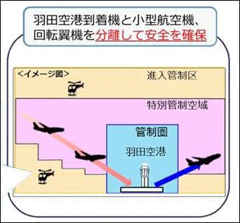 「特別管制空域」を指定(イメージ図)