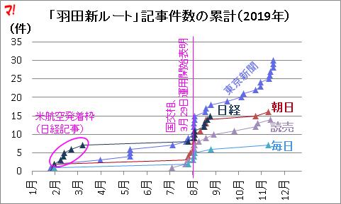 「羽田新ルート」記事件数の累計(2019年)