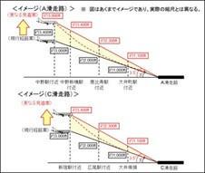 羽田新ルート 高度引き上げ、国交省の愚策