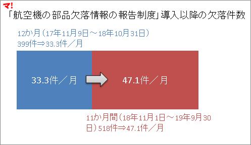 「航空機の部品欠落情報の報告制度」導入以降の欠落件数