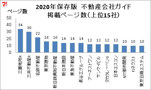2020年保存版 不動産会社ガイド 掲載ページ数(上位15社)