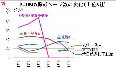 SUUMO掲載ページ数の変化(上位5社)