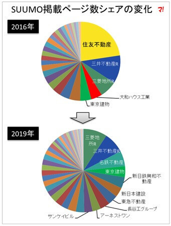 SUUMO掲載ページ数シェアの変化