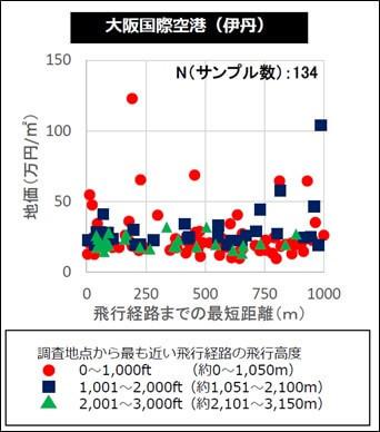 3空港周辺の地価調査結果(伊丹空港)