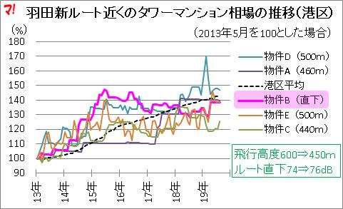 羽田新ルート近くのタワーマンション相場の推移(港区)