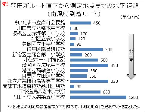 羽田新ルート直下から測定地点までの水平距離 (南風時到着ルート)