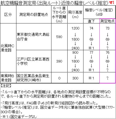 航空機騒音測定局(出発ルート)近傍の騒音レベル(推定)