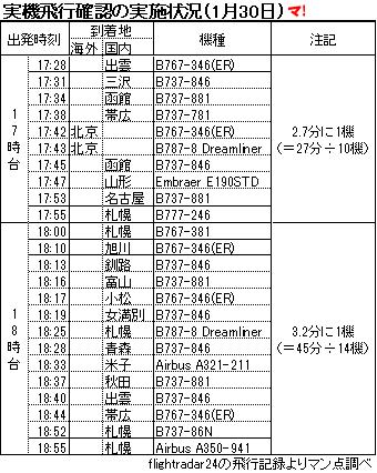 実機飛行確認の実施状況(1月30日)