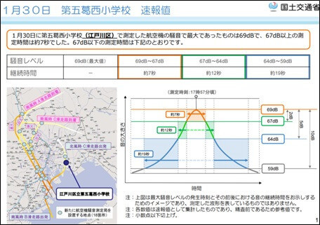 1月30日(実機飛行確認:北風運用)騒音測定結果