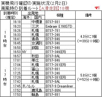 南風時の到着ルート【A滑走路】18機