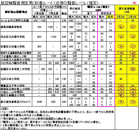 航空機騒音測定局(到着ルート)近傍の騒音レベル(推定)