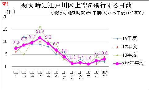 悪天時に江戸川区上空を飛行する日数