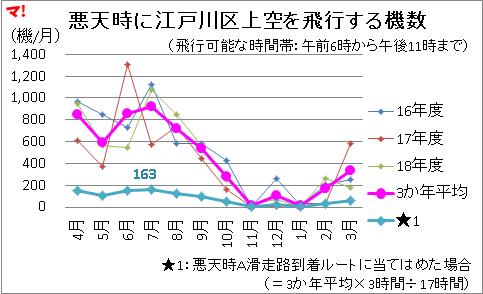 悪天時に江戸川区上空を飛行する機数