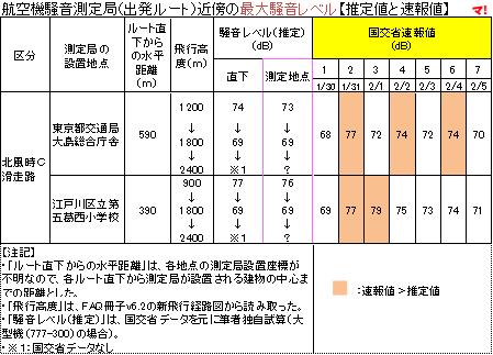 航空機騒音測定局(出発ルート)近傍の最大騒音レベル【推定値と速報値】